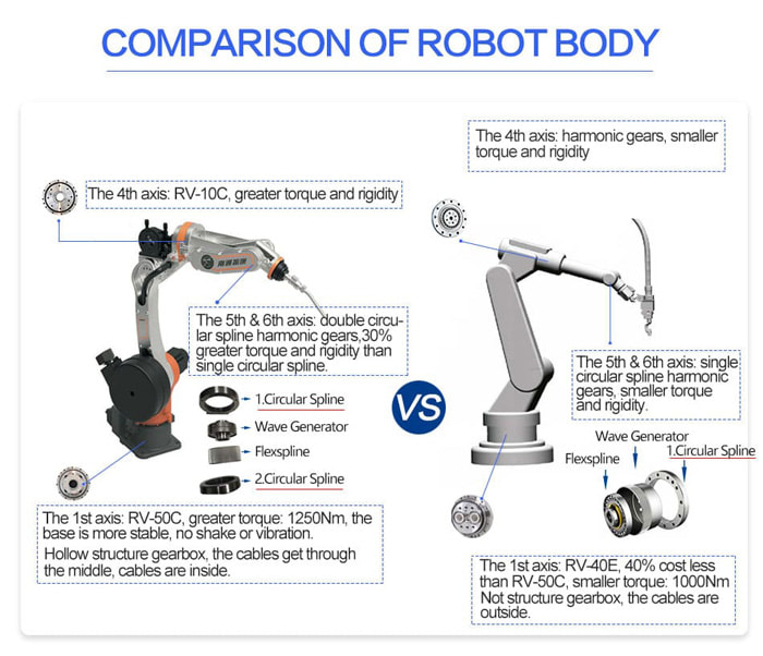 China welding robot manufacturers comparison